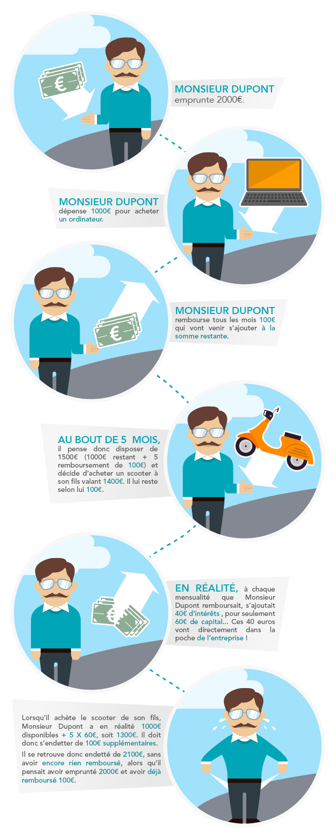 infographie comprendre credit renouvelable younited credit